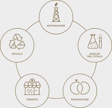 unoaerre sostenibilità